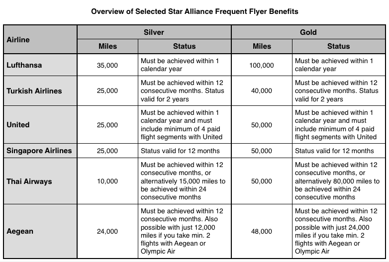 Lufthansa Frequent Flyer Comparison