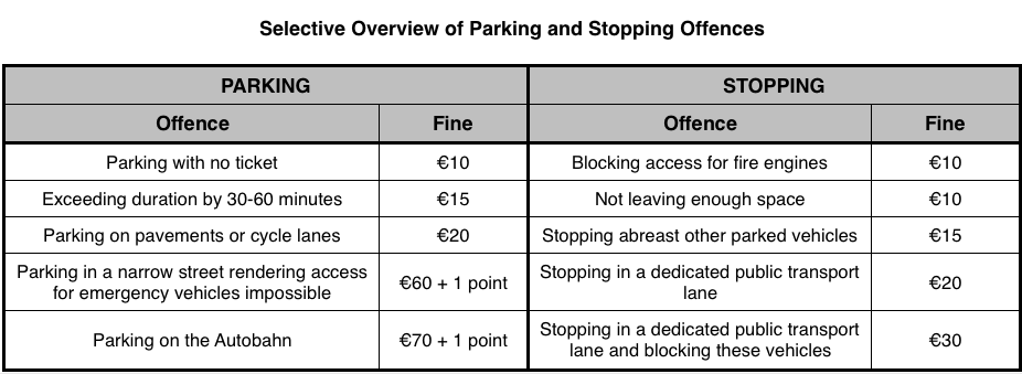 speeding and parking fines in Germany